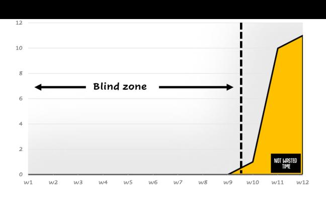 BlindZone